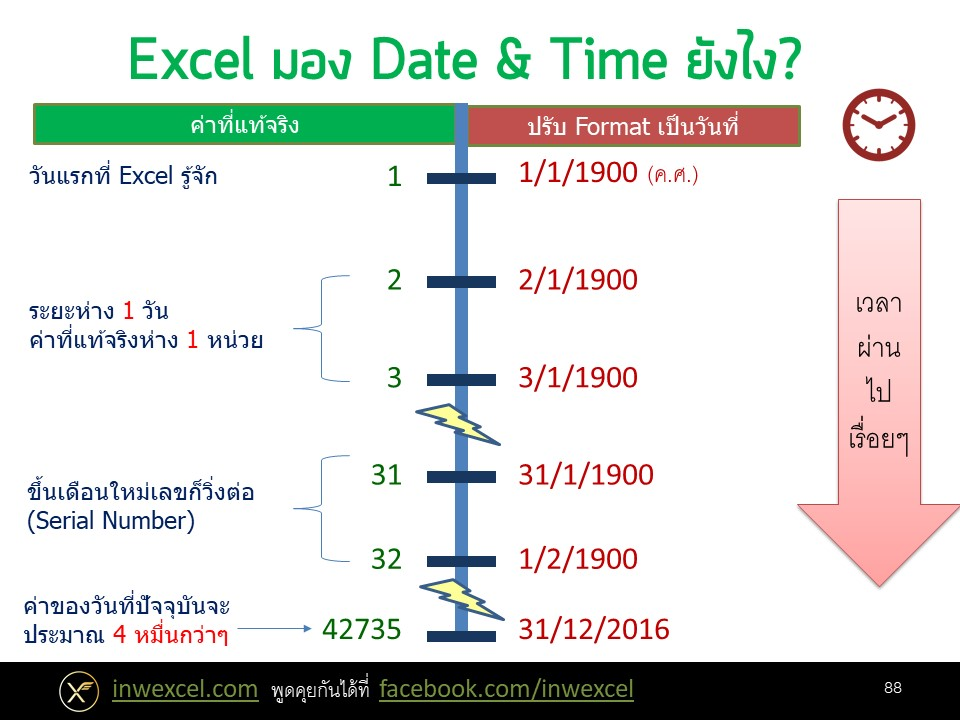 การทำงานเกี่ยวกับวันและเวลา (Date & Time) ใน Excel 2