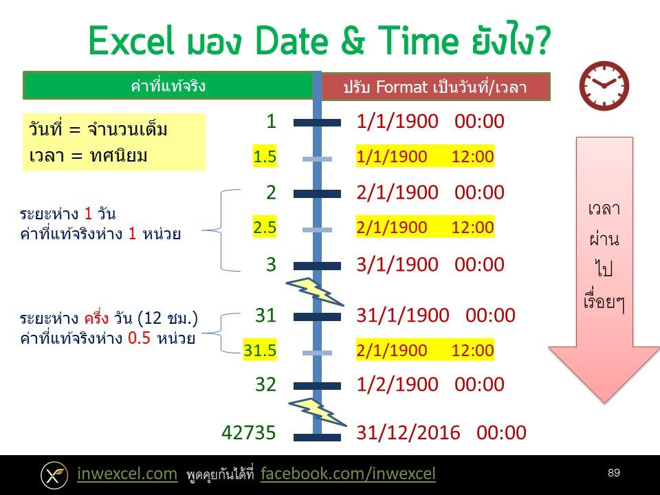 การทำงานเกี่ยวกับวันและเวลา (Date & Time) ใน Excel 3