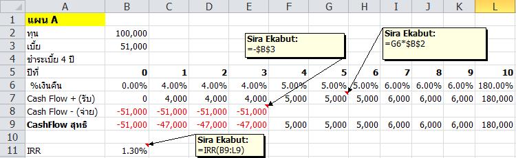 สอนใช้ Excel คำนวณยอดผ่อนเงินกู้แบบง่ายๆ 4