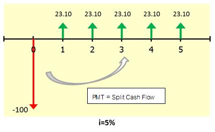 สอนใช้ Excel คำนวณยอดผ่อนเงินกู้แบบง่ายๆ 3
