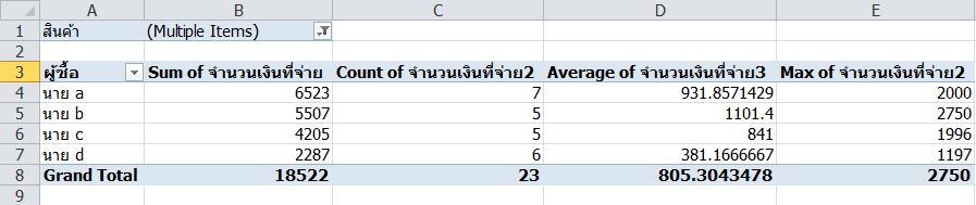 Pivot-Summarized-by-example