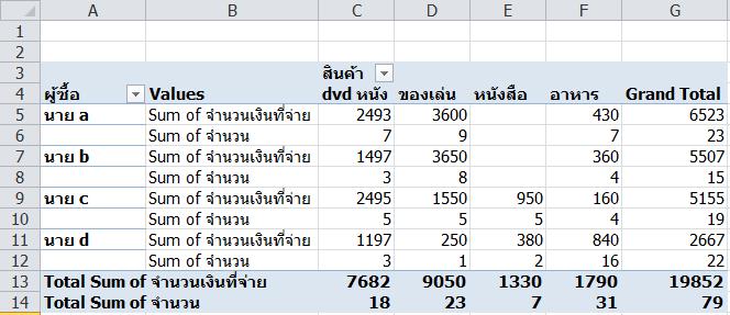 Pivot-Value-Position4
