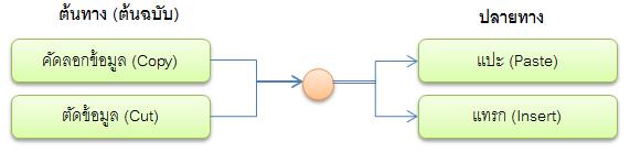 copy-paste-concept