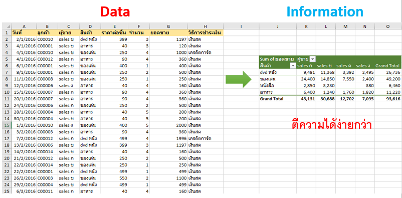 สรุปทุกสิ่งที่คุณควรรู้เกี่ยวกับ Pivot Table : ภาค 1 – การสรุปผลข้อมูลขั้นพื้นฐาน 2