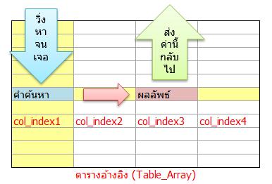 เจาะลึกการใช้ MATCH คู่ซี้ค้นหาข้อมูลของ VLOOKUP และ INDEX 4