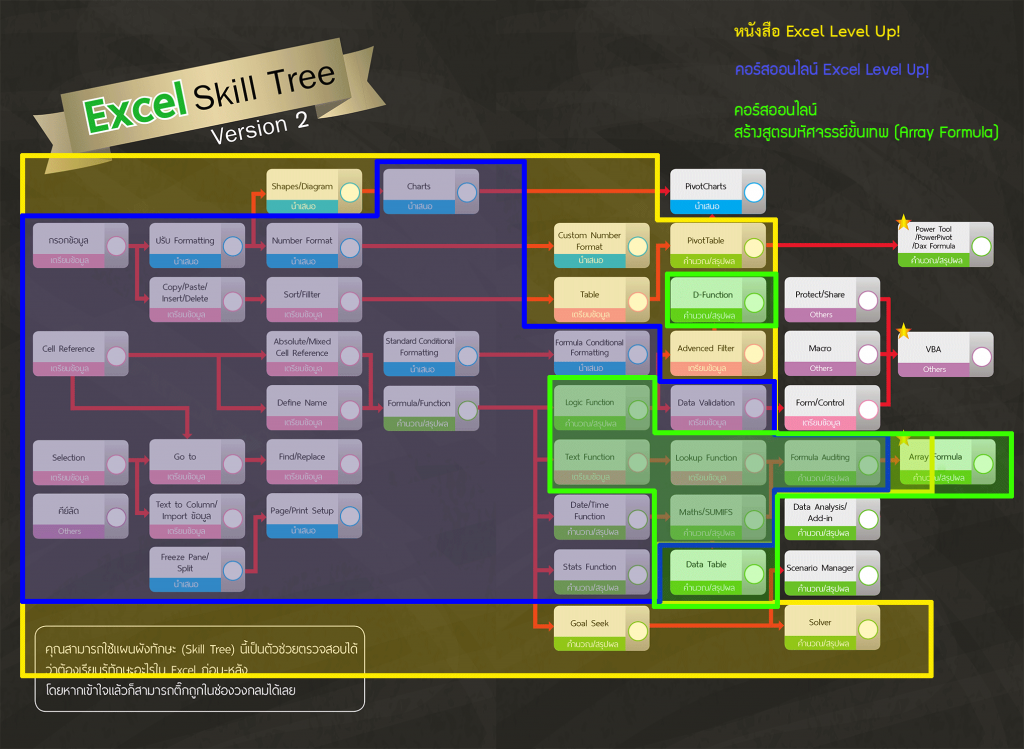 Skill-Tree-course-map