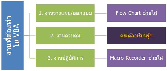 3types