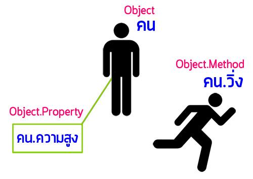 object-fix