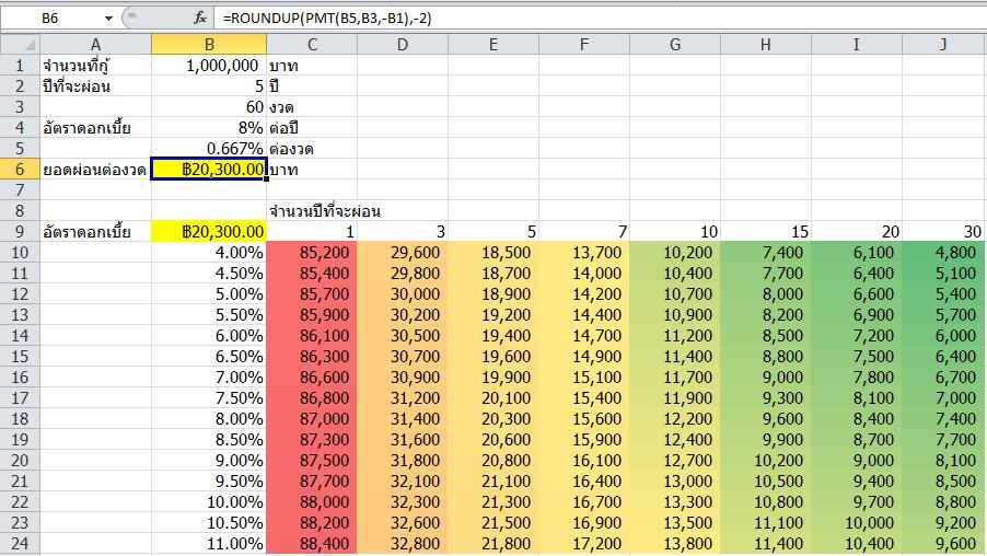สอนใช้ Excel คำนวณยอดผ่อนเงินกู้แบบง่ายๆ 2