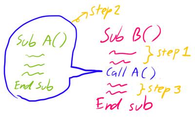 sub-in-sub