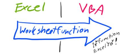 worksheetfunction