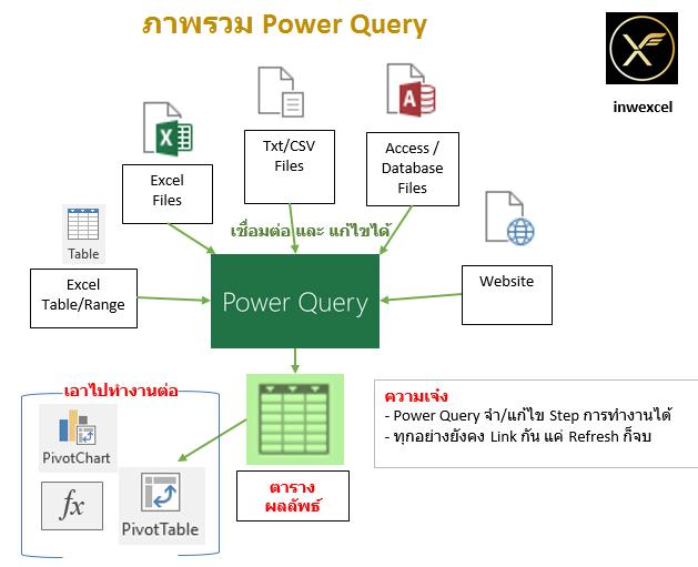 Power Query ตอนที่ 2 : มหากาพย์การใช้งาน Power Query ตั้งแต่ต้นจนจบ 2
