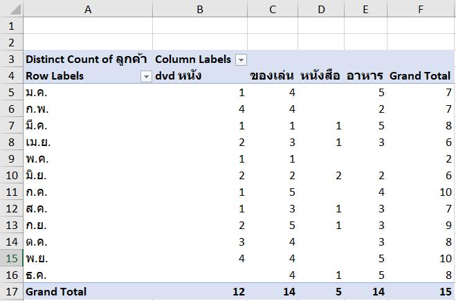 วิธีนับข้อมูลใน Pivot แบบไม่นับตัวที่ซ้ำกัน (Distinct Count) 6