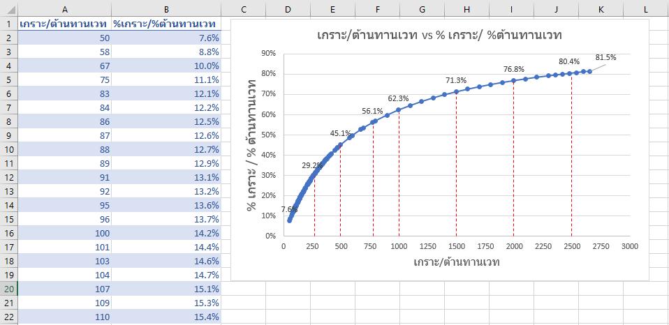 หายหัวร้อน! ไขความลับวิธีคำนวณดาเมจเกม ROV และ ผลจากการออกของต่างๆ 10
