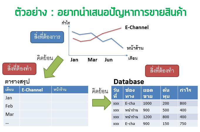 เทคนิคการทำงานใน Excel แบบคิดย้อนกลับ 2