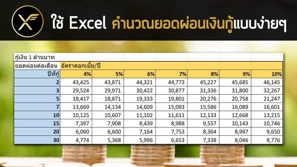 สอนใช้ Excel คำนวณยอดผ่อนเงินกู้แบบง่ายๆ 1