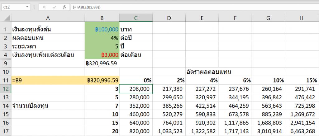 ใช้ Excel คำนวณมูลค่าเงินในอนาคตจากการลงทุน 3