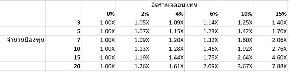 ใช้ Excel คำนวณมูลค่าเงินในอนาคตจากการลงทุน 4