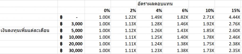 ใช้ Excel คำนวณมูลค่าเงินในอนาคตจากการลงทุน 6