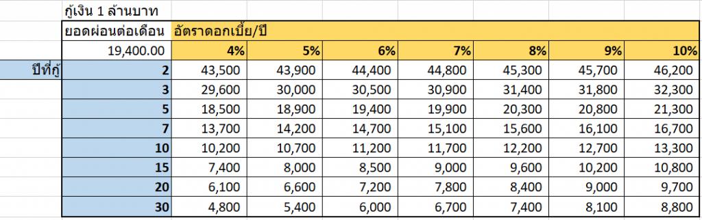 Excel เป็น Super เป็ด : Excel vs เครื่องมือเฉพาะทาง 5