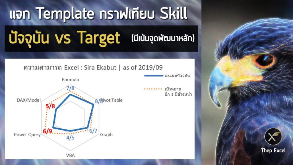 แจก Template กราฟเทียบ Skill Chart ปัจจุบัน vs Target (มีเน้นจุดพัฒนาหลัก) 1
