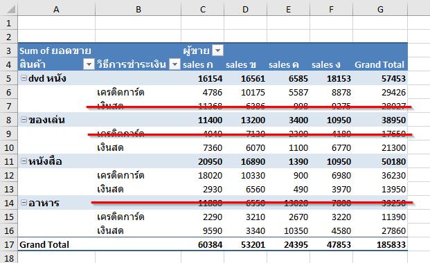 วิธีกำหนดให้ Pivot Table แสดงเฉพาะแถว/คอลัมน์ที่ต้องการ 4