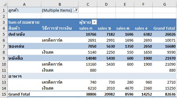 วิธีกำหนดให้ Pivot Table แสดงเฉพาะแถว/คอลัมน์ที่ต้องการ 10