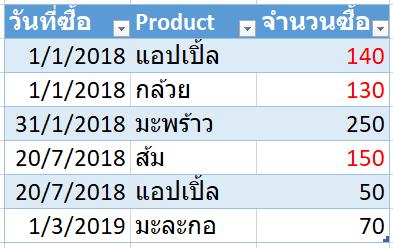 สอนทำไฟล์ Excel บริหาร Stock สินค้าคงคลัง : Version 3 ระบุช่วงเวลา 2