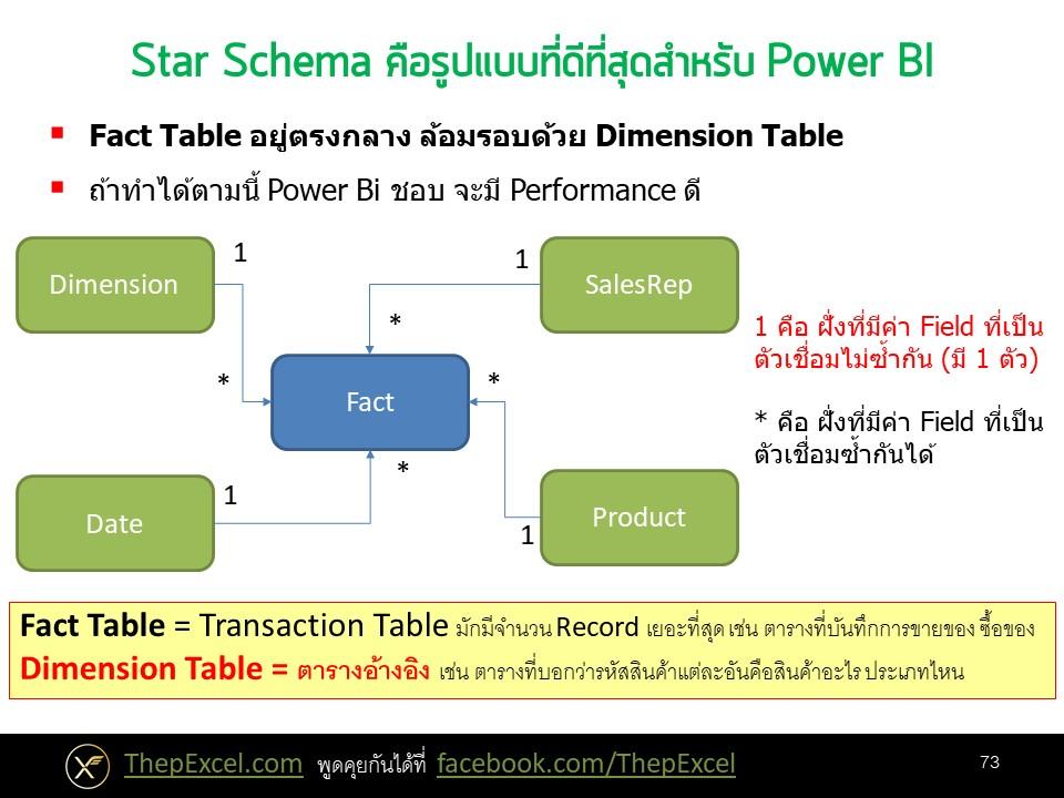 Power BI ตอนที่ 08: สร้าง Data Model ที่เหมาะสม 2