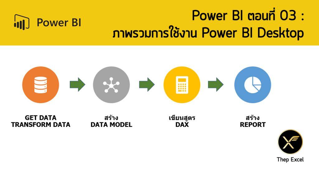 Power BI ตอนที่ 03: ภาพรวมการใช้งาน Power BI Desktop 2