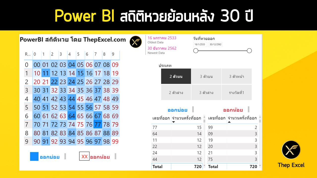 Power BI ตอนที่ 01: Power BI คืออะไร? 3