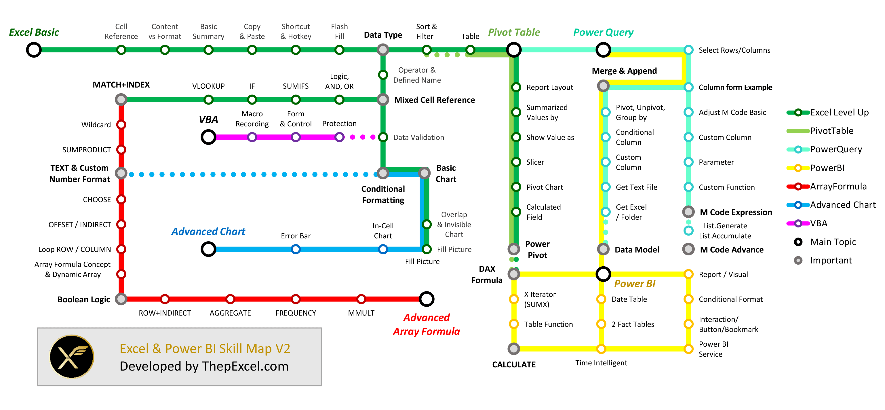Excel Skill Map