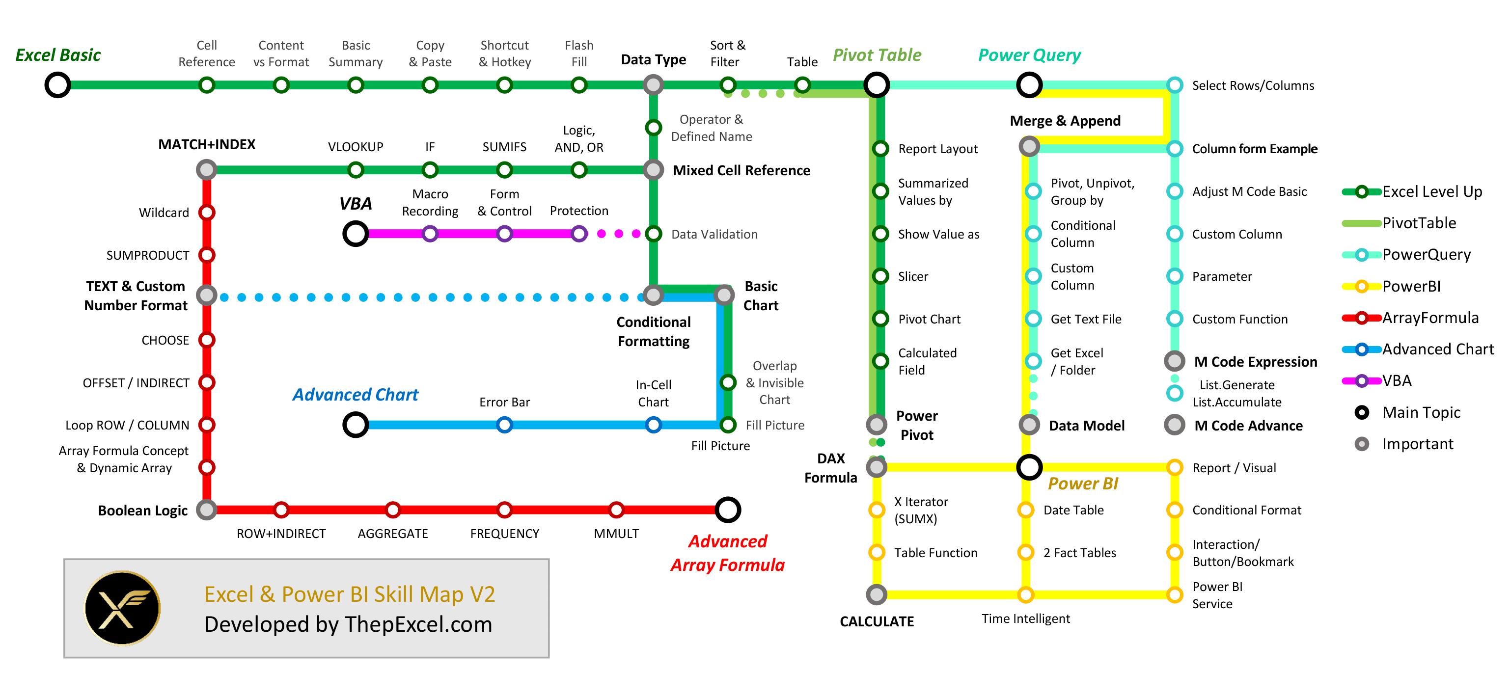 แผนที่การเรียนรู้  Excel และ Power BI (Skill Map)