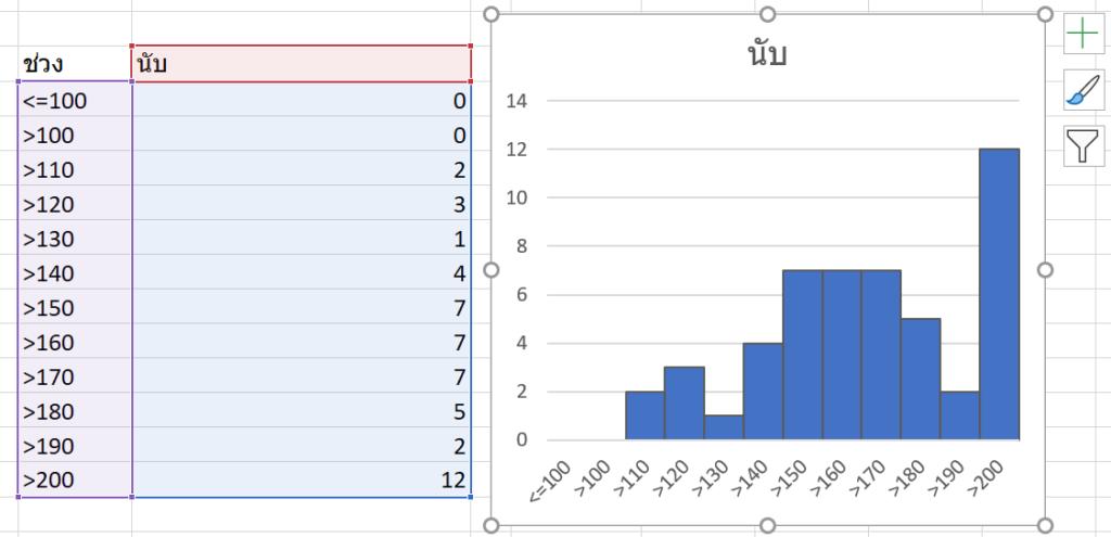 สร้างตารางแจกแจงความถี่ด้วย FREQUENCY ฟังก์ชันสุดล้ำใน Excel 2