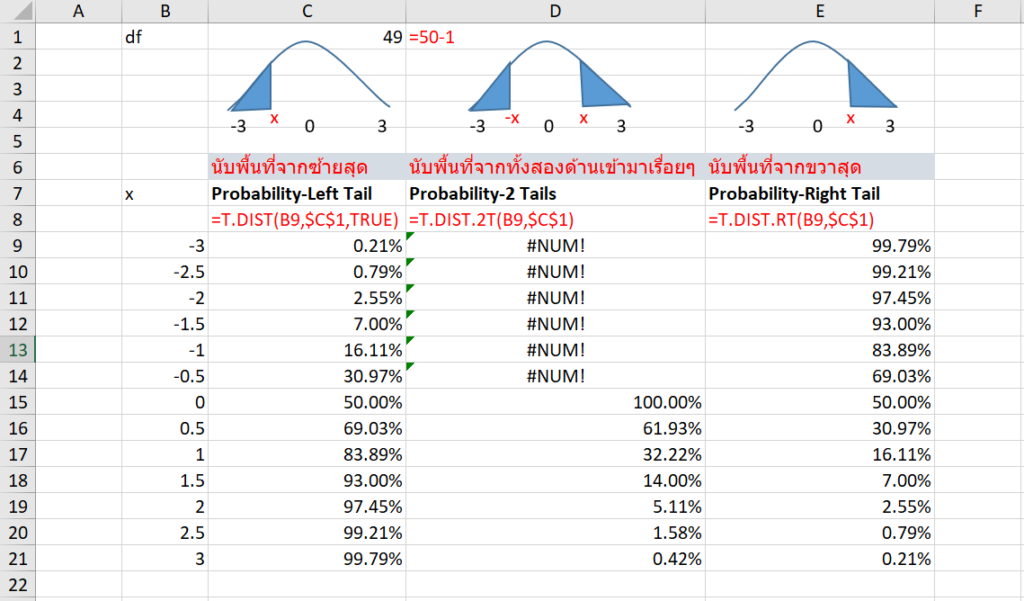 Statistics with Excel ตอนที่ 5 : Central Limit Theorem 7