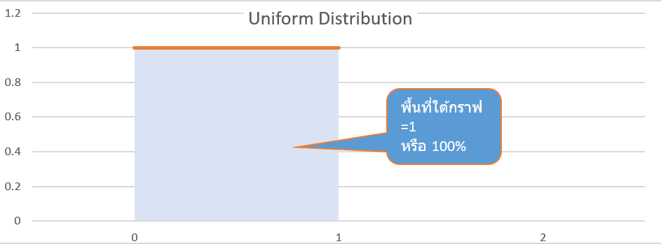 Statistics with Excel ตอนที่ 4 : Normal Distribution 1