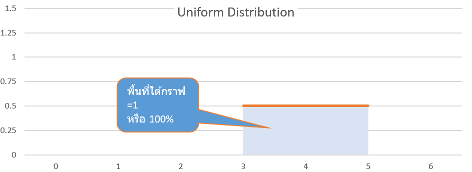 Statistics with Excel ตอนที่ 4 : Normal Distribution 2