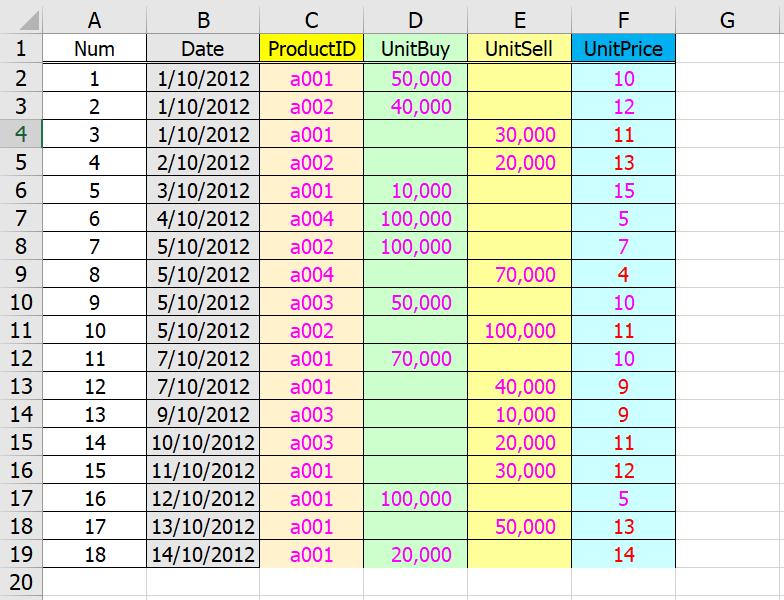 Power BI ตอนที่ 20 : การคำนวณต้นทุนแบบ FIFO ด้วย DAX 1