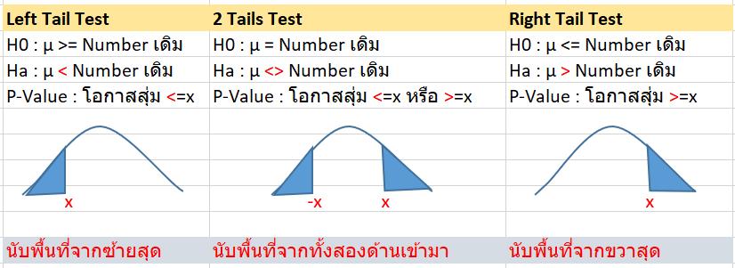 Hypothesis Testing หรือการทดสอบสมมติฐาน