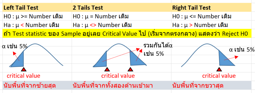 Statistics with Excel ตอนที่ 6 :  Hypothesis Testing 2