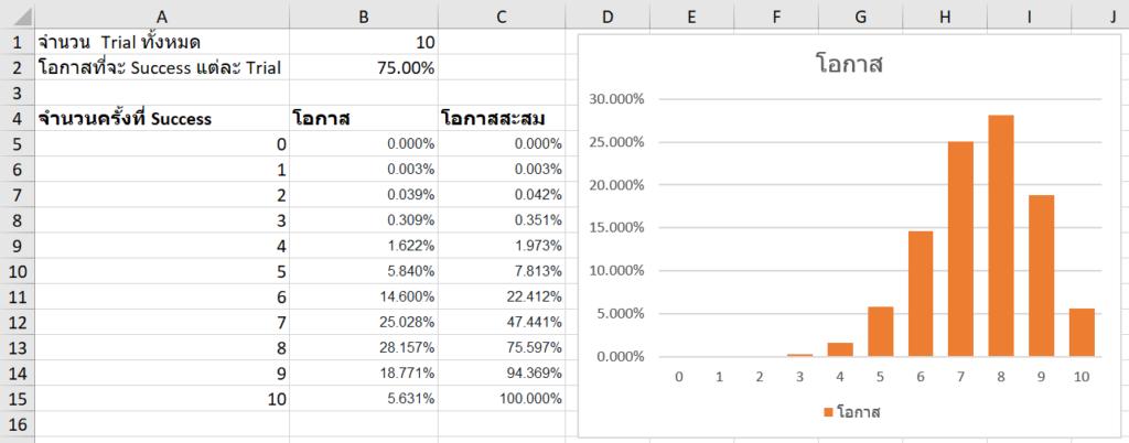 Statistics with Excel ตอนที่ 3 : Discrete Probability Distribution 5