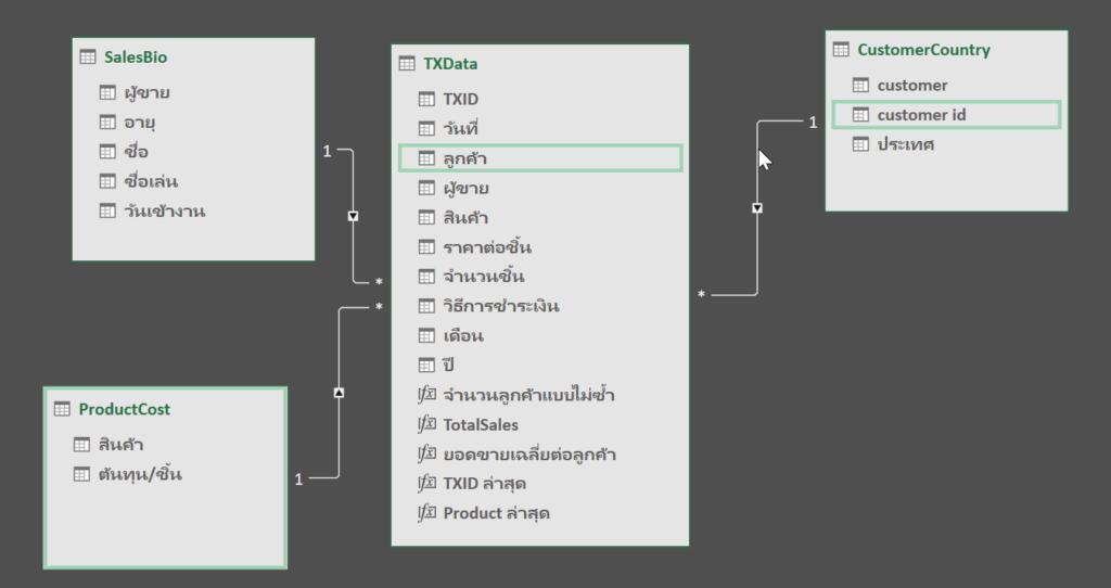 การใช้ Excel Power Pivot ตอนที่ 3 : ลาก่อน VLOOKUP สวัสดี Data Model 10
