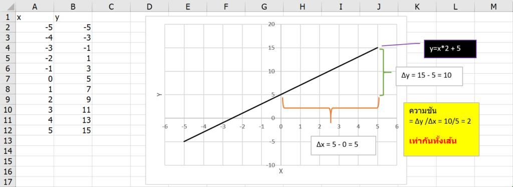เรียน Calculus ด้วย Excel ตอนที่ 1 : พื้นฐานแคลคูลัส 1