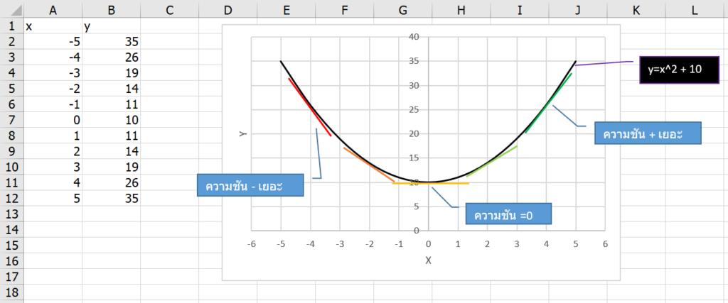 เรียน Calculus ด้วย Excel ตอนที่ 1 : พื้นฐานแคลคูลัส 2