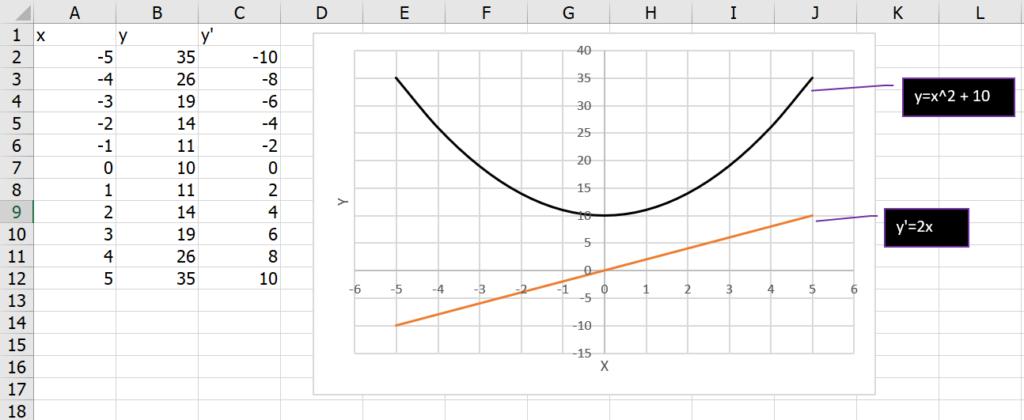 เรียน Calculus ด้วย Excel ตอนที่ 1 : พื้นฐานแคลคูลัส 3