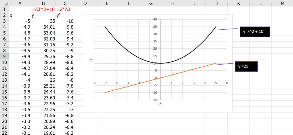 เรียน Calculus ด้วย Excel ตอนที่ 1 : พื้นฐานแคลคูลัส 4