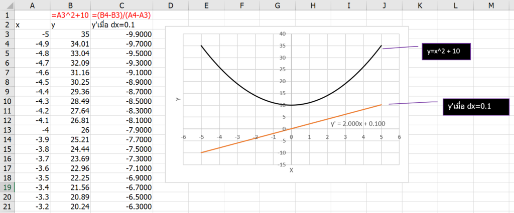 เรียน Calculus ด้วย Excel ตอนที่ 1 : พื้นฐานแคลคูลัส 6