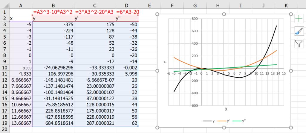 เรียน Calculus ด้วย Excel ตอนที่ 3 : Optimization หาจุดสูงสุด จุดต่ำสุด 2