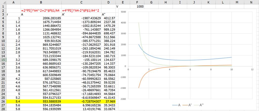 เรียน Calculus ด้วย Excel ตอนที่ 3 : Optimization หาจุดสูงสุด จุดต่ำสุด 12