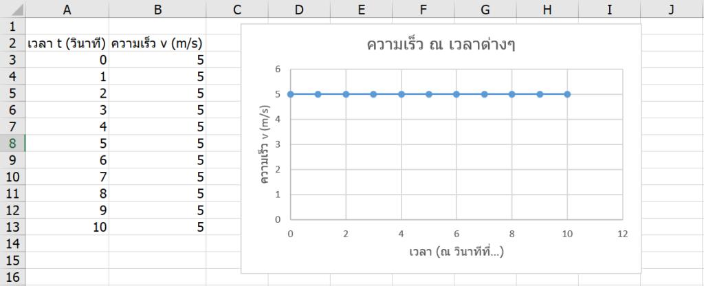 เรียน Calculus ด้วย Excel ตอนที่ 2 : Integrate กับพื้นที่ใต้กราฟพิศวง 3